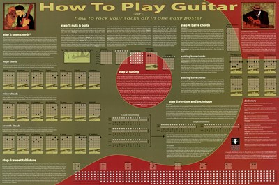 Learn How To Play Guitar Poster by Unknown for $18.75 CAD